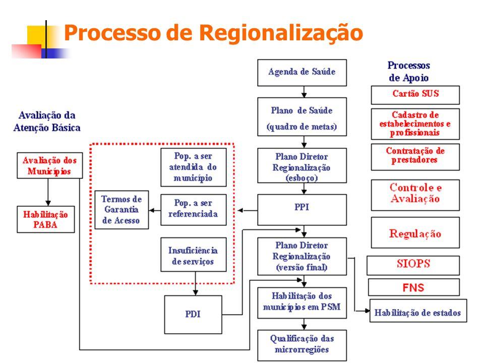 Processo de Regionalização