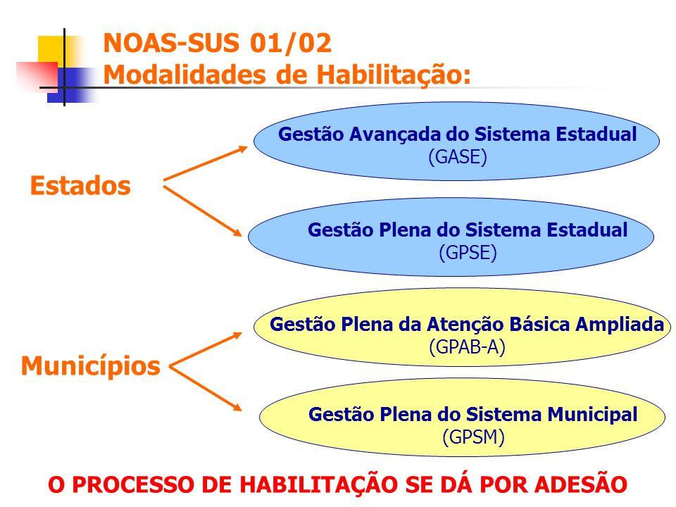 NOAS-SUS 01/02 Modalidades de Habilitação: Gestão Plena da Atenção Básica Ampliada (GPAB-A) Gestão Plena do Sistema Municipal (GPSM) Gestão Avançada d