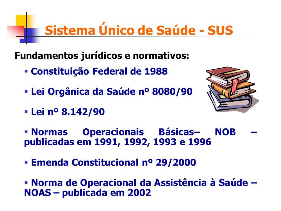 Constituição Federal de 1988 Lei Orgânica da Saúde nº 8080/90 Lei nº 8.142/90 Normas Operacionais Básicas– NOB – publicadas em 1991, 1992, 1993 e 1996