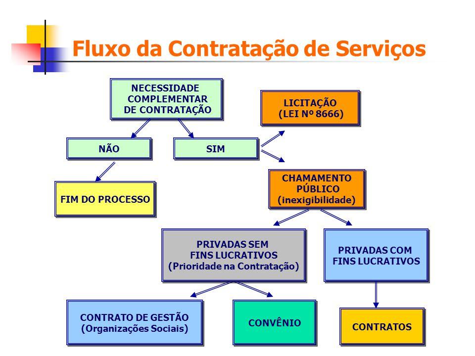 Fluxo da Contratação de Serviços NECESSIDADE COMPLEMENTAR DE CONTRATAÇÃO NECESSIDADE COMPLEMENTAR DE CONTRATAÇÃO CHAMAMENTO PÚBLICO (inexigibilidade)