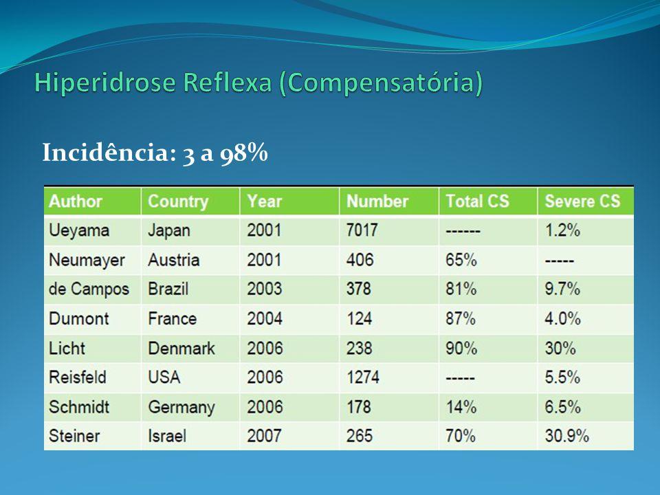 Fisiopatologia 1970 – Compensação – Botox (ausência de HR) 2001 – Lin e cols.