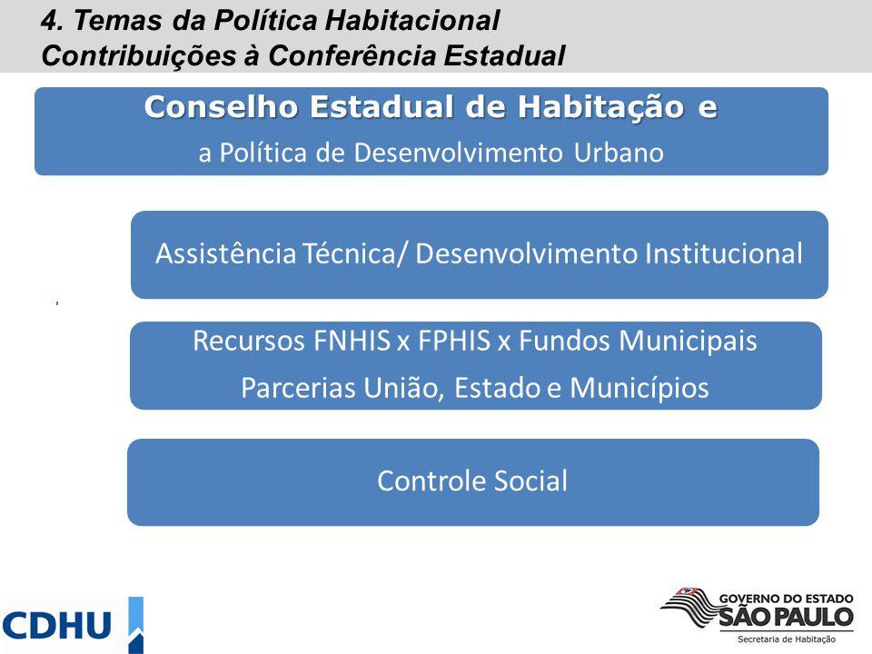 Conselho Estadual de Habitação e a Política de Desenvolvimento Urbano Assistência Técnica/ Desenvolvimento Institucional Controle Social Recursos FNHIS x FPHIS x Fundos Municipais Parcerias União, Estado e Municípios 4.