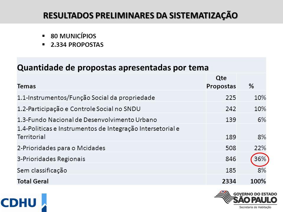 Quantidade de propostas apresentadas por tema Temas Qte Propostas% 1.1-Instrumentos/Função Social da propriedade22510% 1.2-Participação e Controle Social no SNDU24210% 1.3-Fundo Nacional de Desenvolvimento Urbano1396% 1.4-Politicas e Instrumentos de Integração Intersetorial e Territorial1898% 2-Prioridades para o Mcidades50822% 3-Prioridades Regionais84636% Sem classificação1858% Total Geral2334100% RESULTADOS PRELIMINARES DA SISTEMATIZAÇÃO 80 MUNICÍPIOS 2.334 PROPOSTAS