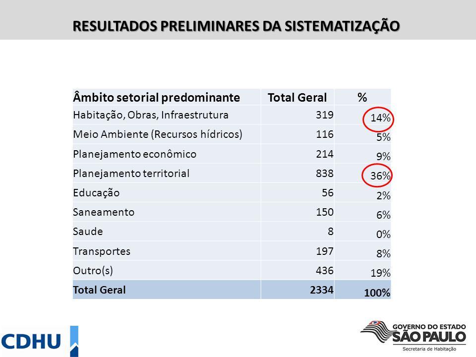 RESULTADOS PRELIMINARES DA SISTEMATIZAÇÃO Âmbito da proposta EstadualFederalMunicipal Munic./ Estadual Sem definição TodosTotal 1.1-Instrumentos/Função Social da propriedade -20%45%3%8%23%100% 1.2-Participação e Controle Social no SNDU -21%48%1%2%27%100% 1.3-Fundo Nacional de Desenvolvimento Urbano 1%43%33%2%1%19%100% 1.4-Politicas e Instrumentos de Integração Intersetorial e Territorial 1%15%47%7%3%28%100% 2-Prioridades para o Mcidades2%27%38%8%1%24%100% 3-Prioridades Regionais1% 86%7%0%5%100% Sem classificação1%3%72%14%8%3%100% Total Geral1%14%60%7%2%16%100%