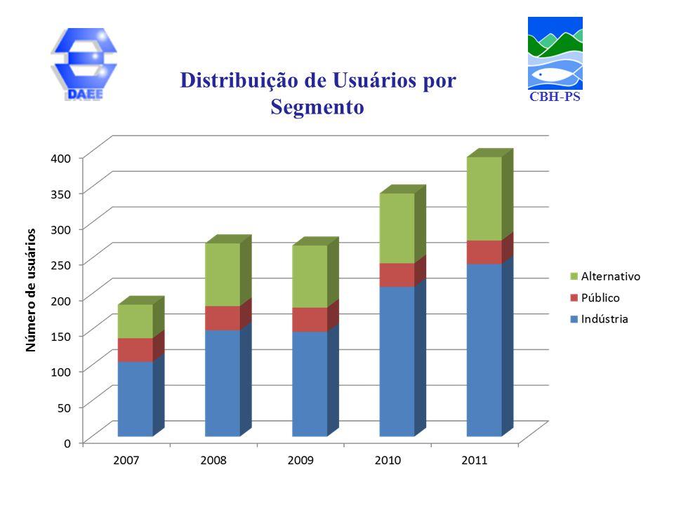 Distribuição de Usuários por Segmento Número de usuários CBH-PS