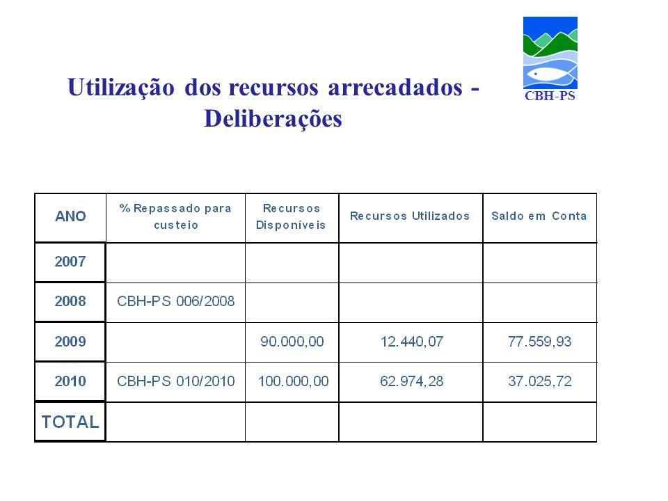 CBH-PS Utilização dos recursos arrecadados - Deliberações
