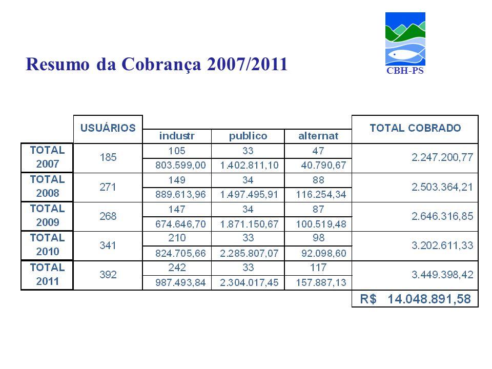 Usuários x Cobrança CBH-PS Número de usuários Valor R$ x 1.000