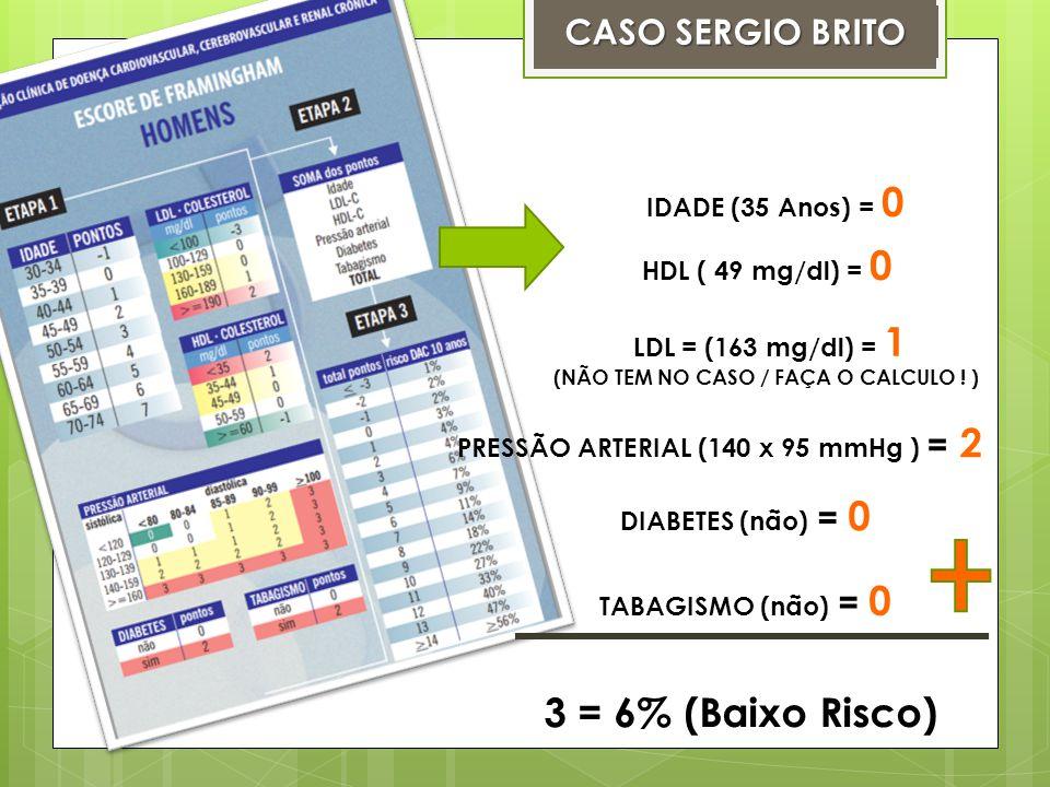 IDADE (35 Anos) = 0 HDL ( 49 mg/dl) = 0 LDL = (163 mg/dl) = 1 (NÃO TEM NO CASO / FAÇA O CALCULO ! ) PRESSÃO ARTERIAL (140 x 95 mmHg ) = 2 DIABETES (nã
