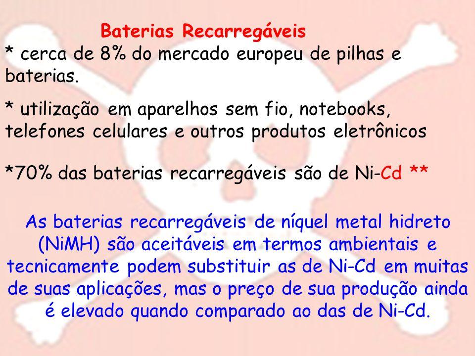 Baterias Recarregáveis * cerca de 8% do mercado europeu de pilhas e baterias. * utilização em aparelhos sem fio, notebooks, telefones celulares e outr