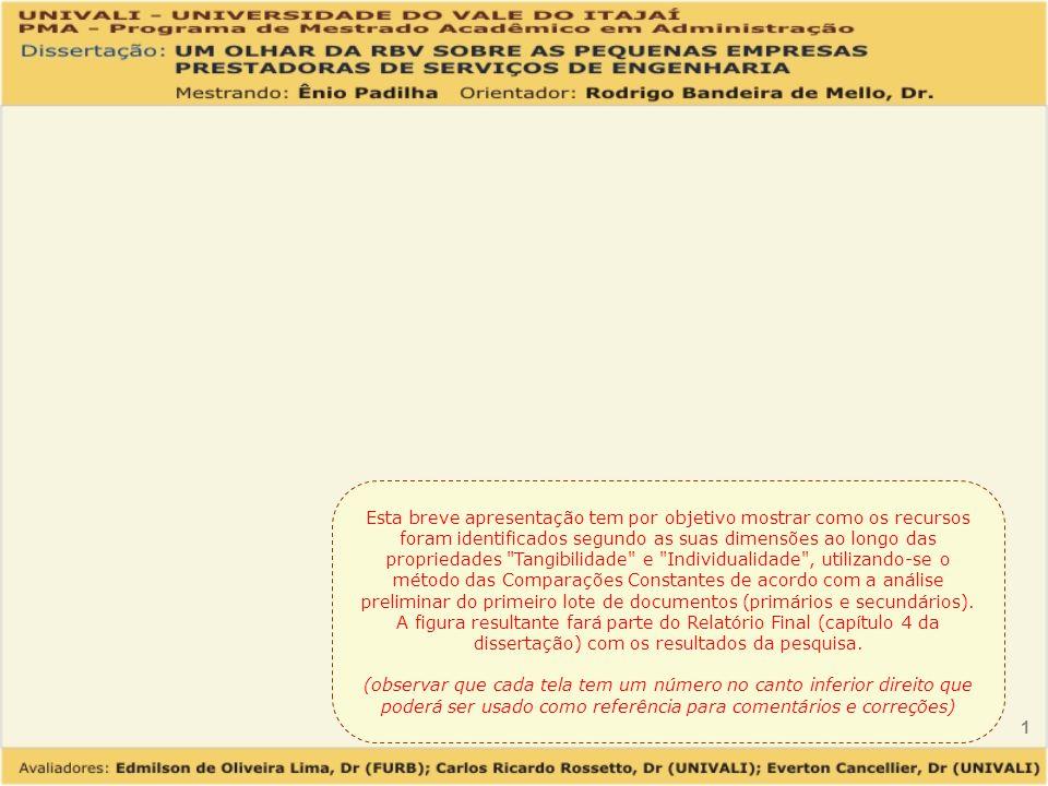1 Esta breve apresentação tem por objetivo mostrar como os recursos foram identificados segundo as suas dimensões ao longo das propriedades Tangibilidade e Individualidade , utilizando-se o método das Comparações Constantes de acordo com a análise preliminar do primeiro lote de documentos (primários e secundários).