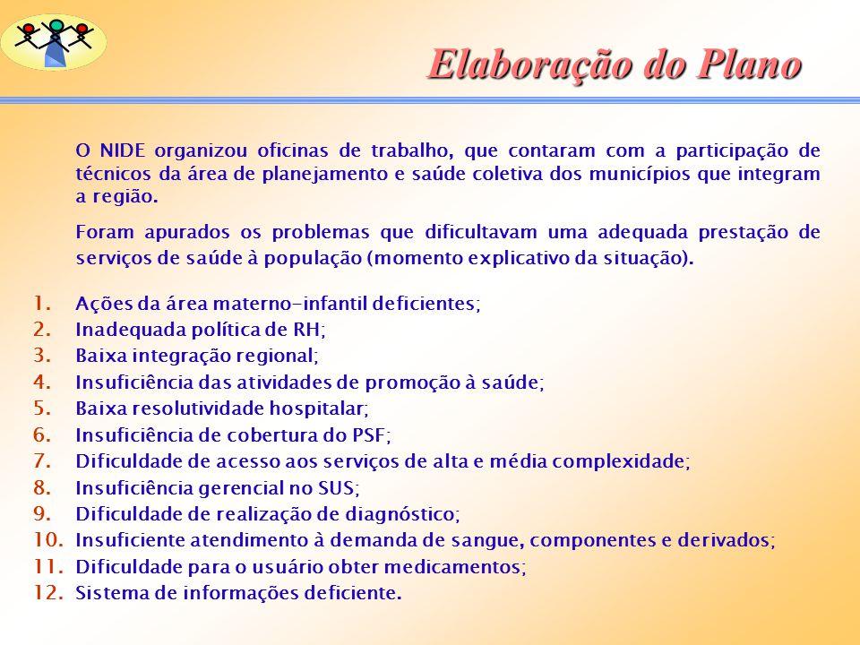 Elaboração do Plano O NIDE organizou oficinas de trabalho, que contaram com a participação de técnicos da área de planejamento e saúde coletiva dos mu