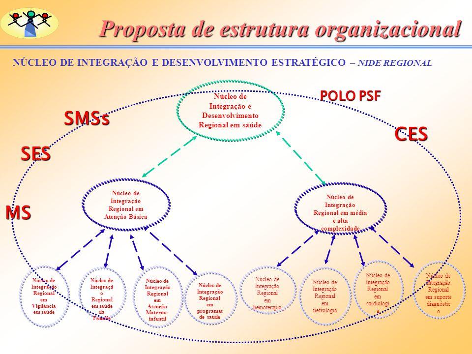Proposta de estrutura organizacional Núcleo de Integração Regional em hemoterapia Núcleo de Integração Regional em nefrologia Núcleo de Integração Reg