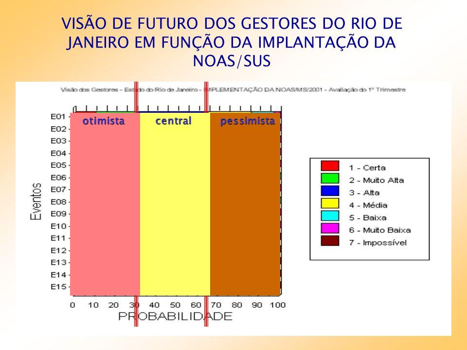 VISÃO DE FUTURO DOS GESTORES DO RIO DE JANEIRO EM FUNÇÃO DA IMPLANTAÇÃO DA NOAS/SUSotimistapessimistacentralpessimistacentralotimistapessimistaotimist