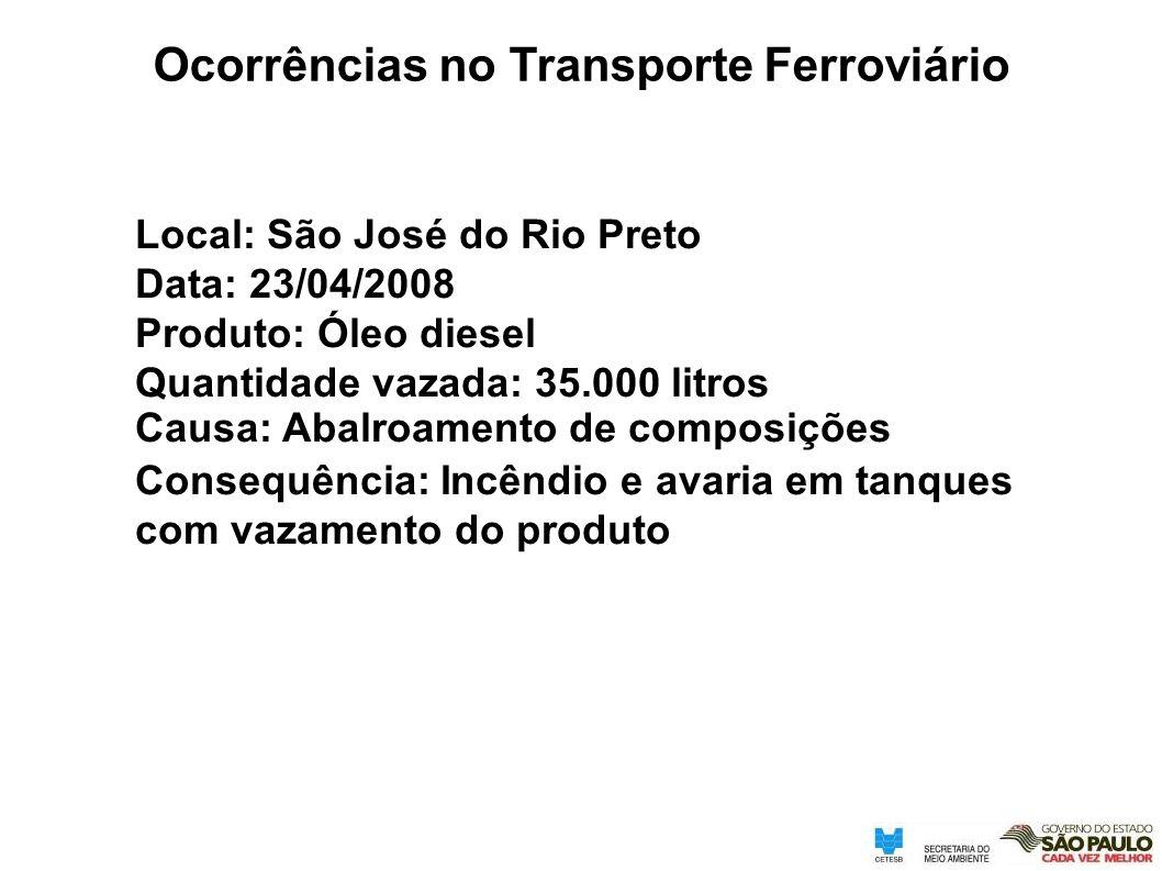 Local: São José do Rio Preto Data: 23/04/2008 Produto: Óleo diesel Quantidade vazada: 35.000 litros Causa: Abalroamento de composições Consequência: I