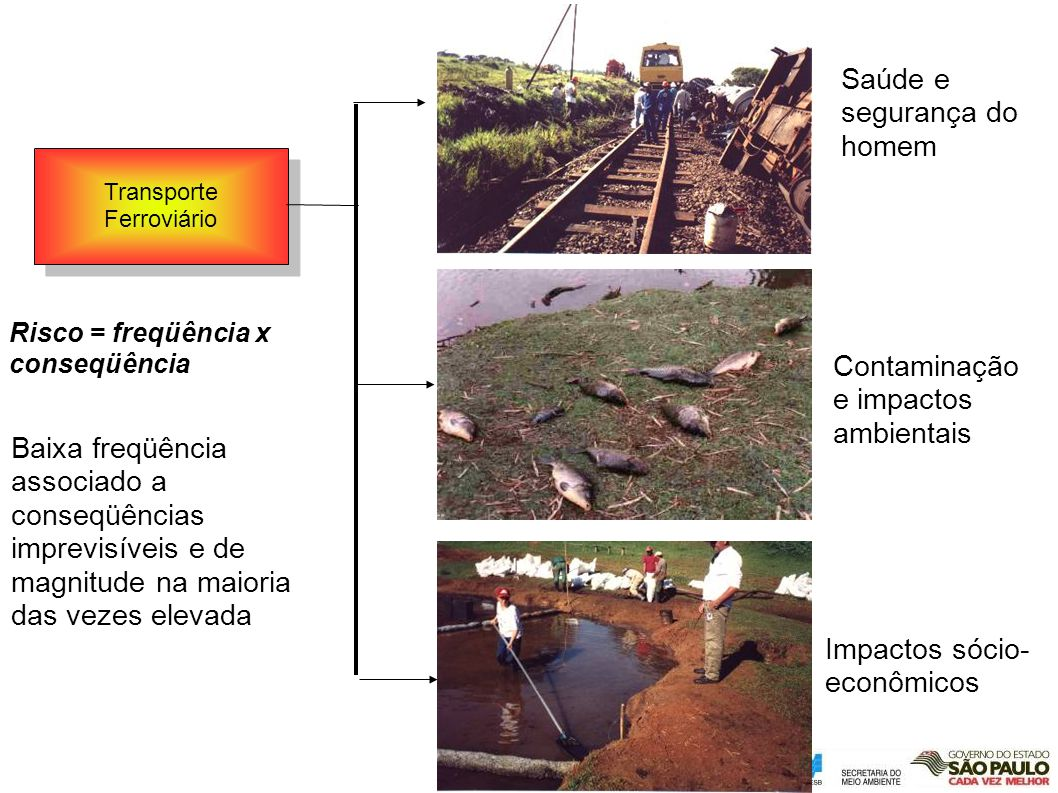 Transporte Ferroviário Saúde e segurança do homem Contaminação e impactos ambientais Impactos sócio- econômicos Risco = freqüência x conseqüência Baix