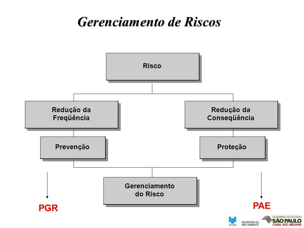 Gerenciamento de Riscos Risco PrevençãoProteção Redução da Freqüência Redução da Conseqüência Gerenciamento do Risco PGR PAE