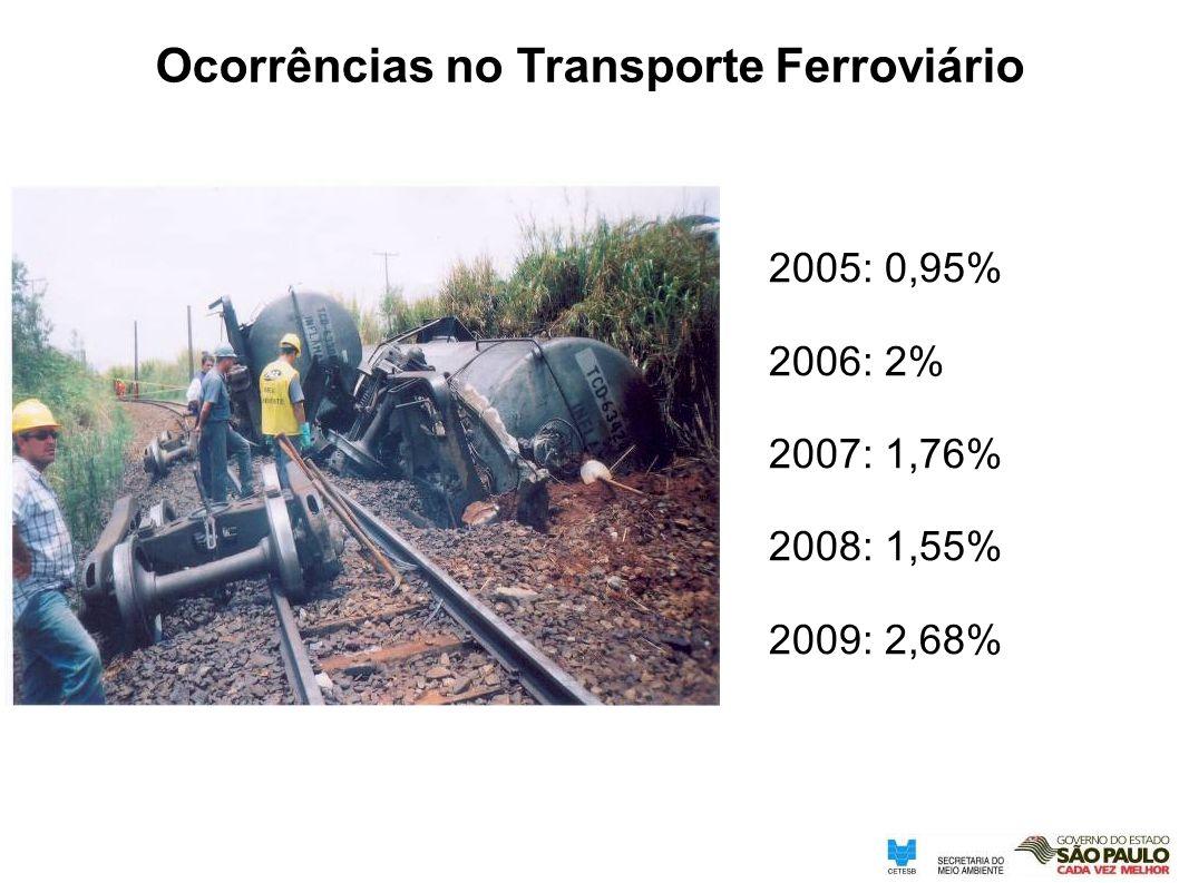 2005: 0,95% 2006: 2% 2007: 1,76% 2008: 1,55% 2009: 2,68% Ocorrências no Transporte Ferroviário