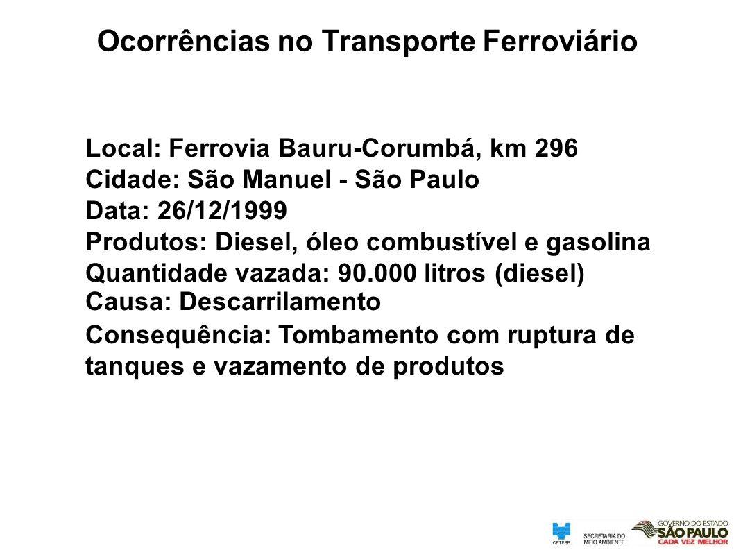 Local: Ferrovia Bauru-Corumbá, km 296 Cidade: São Manuel - São Paulo Data: 26/12/1999 Produtos: Diesel, óleo combustível e gasolina Quantidade vazada: