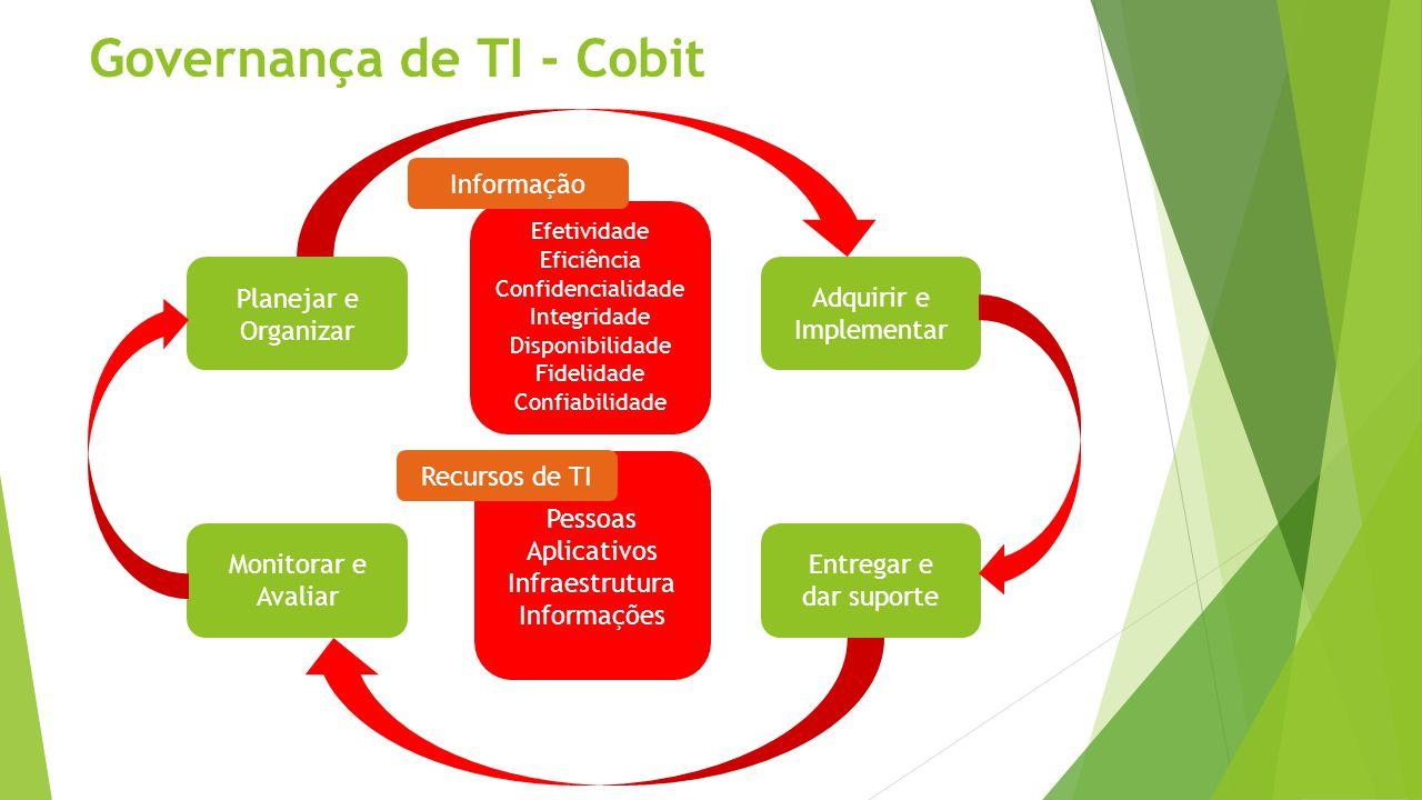 Governança de TI - Cobit Planejar e Organizar Adquirir e Implementar Monitorar e Avaliar Entregar e dar suporte Efetividade Eficiência Confidencialida