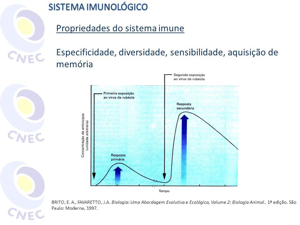 Propriedades do sistema imune Especificidade, diversidade, sensibilidade, aquisição de memória BRITO, E. A., FAVARETTO, J.A. Biologia: Uma Abordagem E