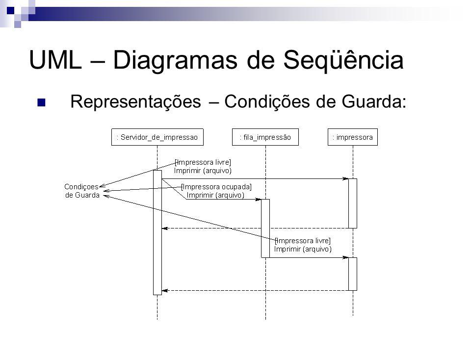 UML – Diagramas de Seqüência Representações – Condições de Guarda: