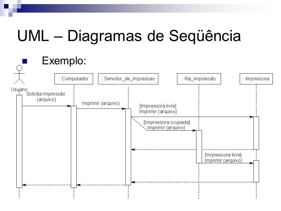 UML – Diagramas de Seqüência Exemplo: