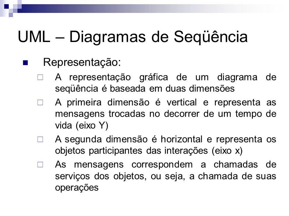 UML – Diagramas de Seqüência Representação: A representação gráfica de um diagrama de seqüência é baseada em duas dimensões A primeira dimensão é vertical e representa as mensagens trocadas no decorrer de um tempo de vida (eixo Y) A segunda dimensão é horizontal e representa os objetos participantes das interações (eixo x) As mensagens correspondem a chamadas de serviços dos objetos, ou seja, a chamada de suas operações