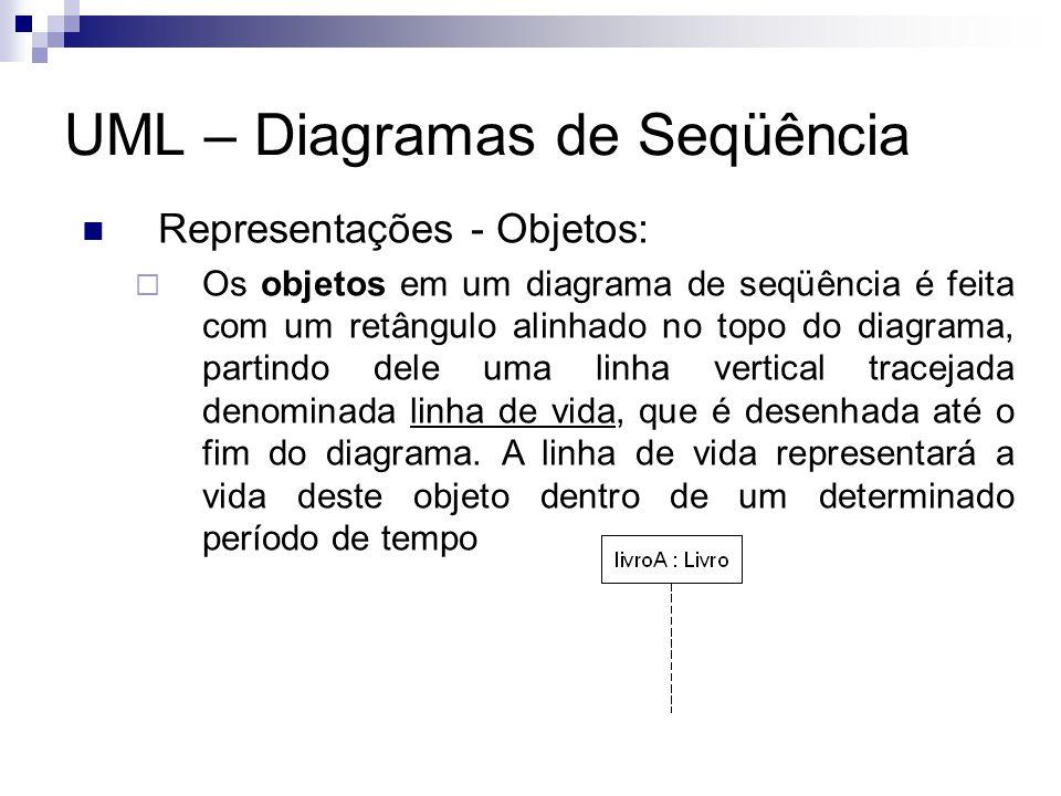 UML – Diagramas de Seqüência Representações - Objetos: Os objetos em um diagrama de seqüência é feita com um retângulo alinhado no topo do diagrama, partindo dele uma linha vertical tracejada denominada linha de vida, que é desenhada até o fim do diagrama.