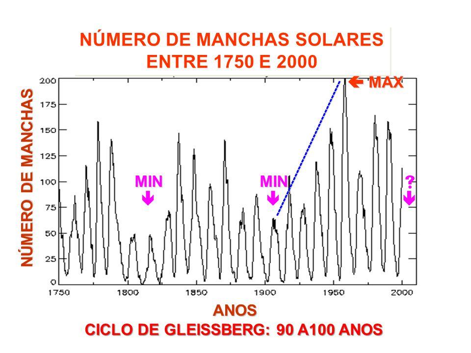 NÚMERO DE MANCHAS SOLARES ENTRE 1750 E 2000 MIN MIN MAX MAX -------------------------------------- ANOS NÚMERO DE MANCHAS CICLO DE GLEISSBERG: 90 A100 ANOS