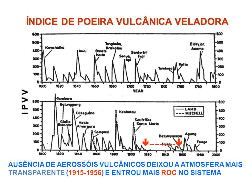 ÍNDICE DE POEIRA VULCÂNICA VELADORA ---------- I P V V AUSÊNCIA DE AEROSSÓIS VULCÂNICOS DEIXOU A ATMOSFERA MAIS TRANSPARENTE (1915-1956) E ENTROU MAIS ROC NO SISTEMA