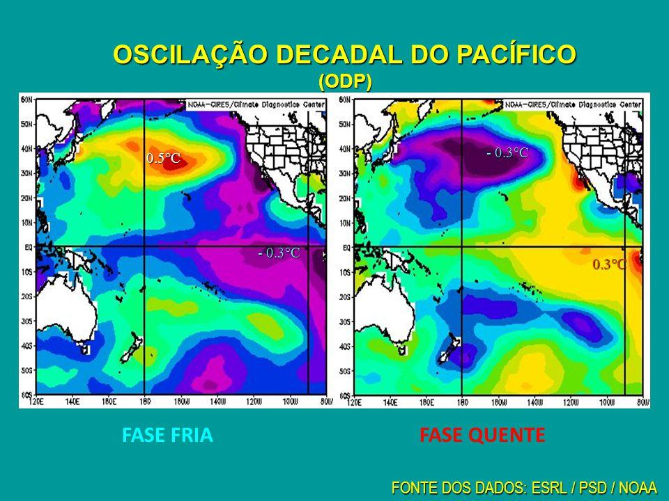 0.3°C - 0.3°C OSCILAÇÃO DECADAL DO PACÍFICO (ODP) FASE QUENTEFASE FRIA 0.5°C - 0.3°C FONTE DOS DADOS: ESRL / PSD / NOAA