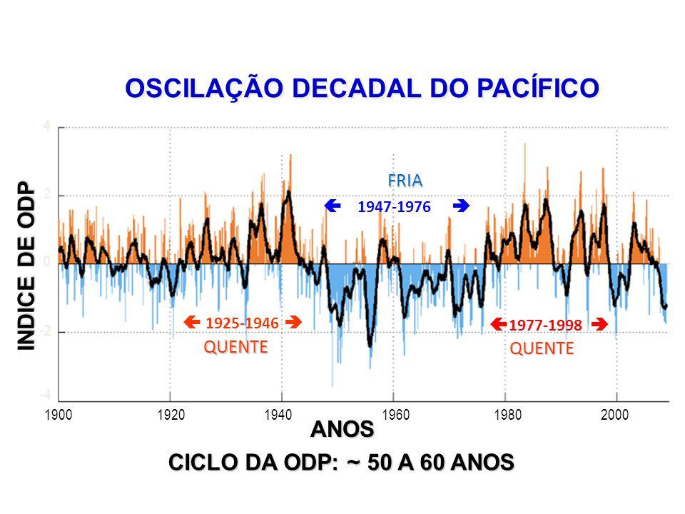 Monthly Values for PDO Index: 1900-2008 190019201940196019802000 4 2 0 -2 -4 INDICE DE ODP ANOS CICLO DA ODP: ~ 50 A 60 ANOS OSCILAÇÃO DECADAL DO PACÍFICO 1925-1946 QUENTE QUENTE 1947-1976 FRIA 1977-1998 QUENTE QUENTE
