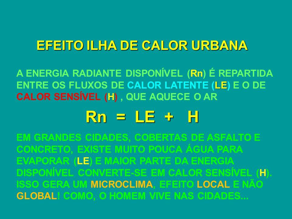 EFEITO ILHA DE CALOR URBANA LE H A ENERGIA RADIANTE DISPONÍVEL (Rn) É REPARTIDA ENTRE OS FLUXOS DE CALOR LATENTE (LE) E O DE CALOR SENSÍVEL (H), QUE AQUECE O AR Rn = LE + H EM GRANDES CIDADES, COBERTAS DE ASFALTO E CONCRETO, EXISTE MUITO POUCA ÁGUA PARA EVAPORAR (LE) E MAIOR PARTE DA ENERGIA DISPONÍVEL CONVERTE-SE EM CALOR SENSÍVEL (H).