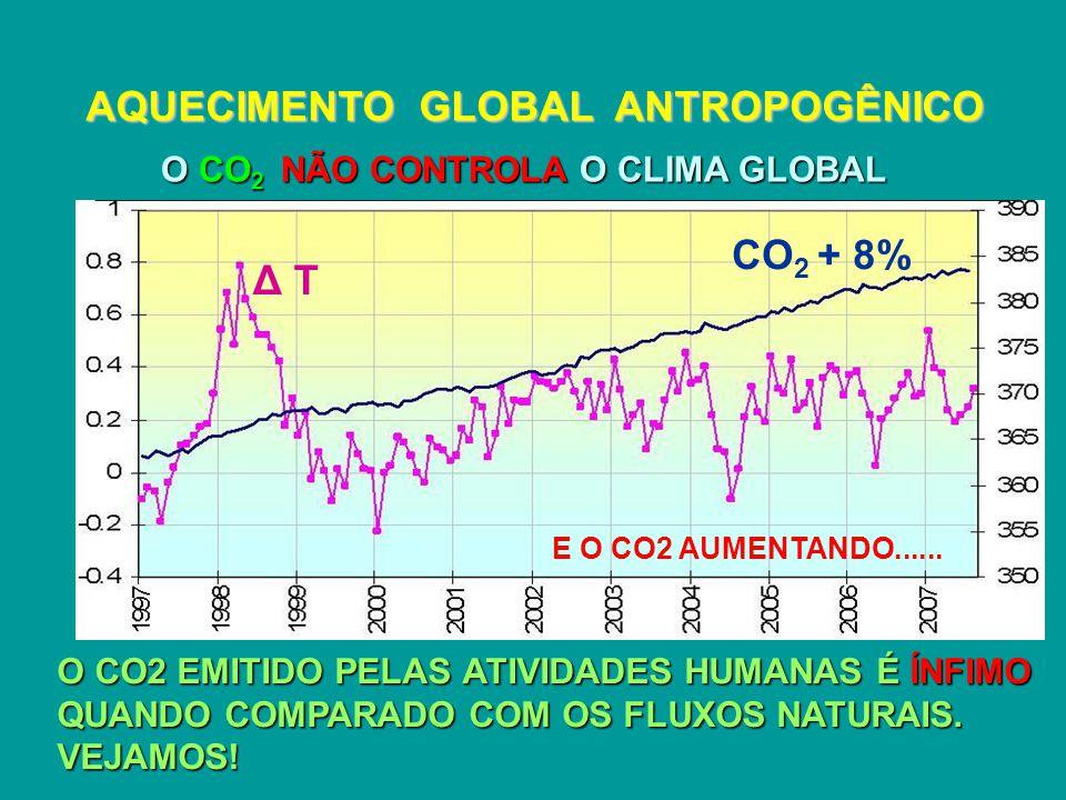 AQUECIMENTO GLOBAL ANTROPOGÊNICO O CO 2 NÃO CONTROLA O CLIMA GLOBAL CO 2 + 8% Δ T E O CO2 AUMENTANDO......