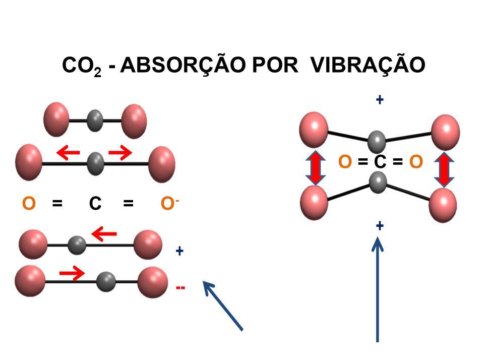 CO 2 - ABSORÇÃO POR VIBRAÇÃO O = C = O - O = C = O