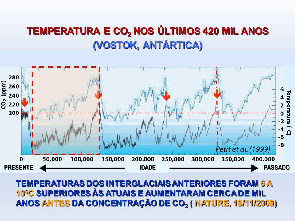 TEMPERATURAS DOS INTERGLACIAIS ANTERIORES FORAM 6 A 10 0 C SUPERIORES ÀS ATUAIS E AUMENTARAM CERCA DE MIL ANOS ANTES DA CONCENTRAÇÃO DE CO 2 ( NATURE, 19/11/2009) PASSADOPRESENTEIDADE TEMPERATURA E CO 2 NOS ÚLTIMOS 420 MIL ANOS (VOSTOK, ANTÁRTICA) Temperatura (°C)
