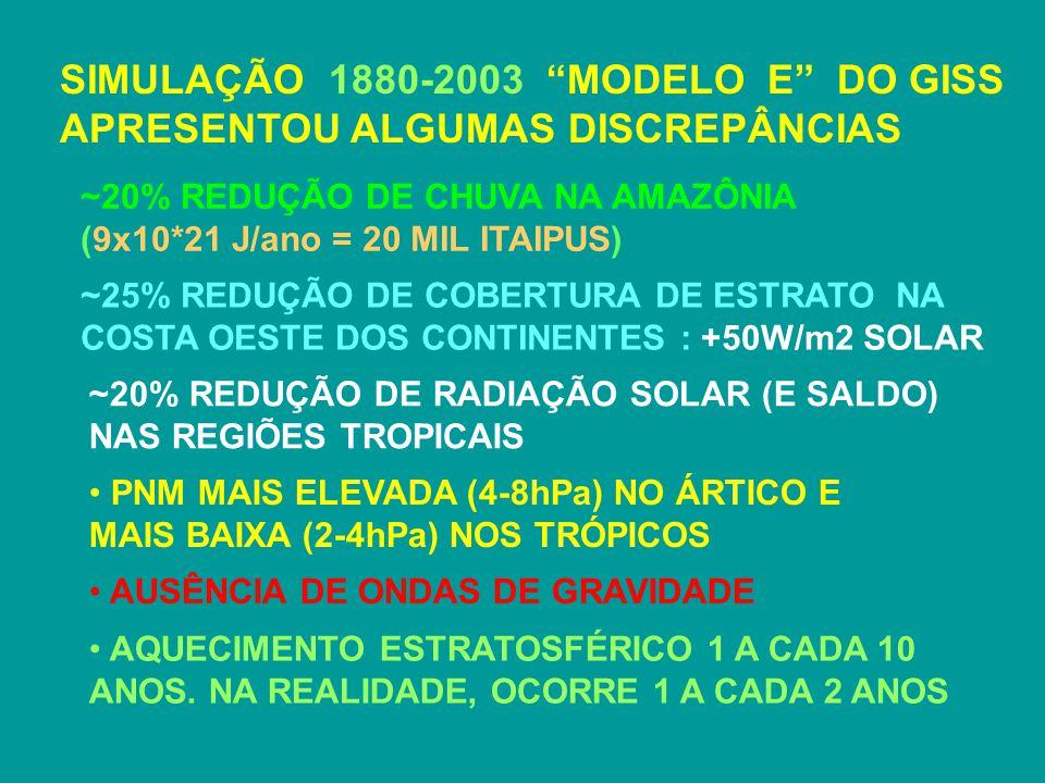SIMULAÇÃO 1880-2003 MODELO E DO GISS APRESENTOU ALGUMAS DISCREPÂNCIAS ~20% REDUÇÃO DE CHUVA NA AMAZÔNIA (9x10*21 J/ano = 20 MIL ITAIPUS) ~25% REDUÇÃO DE COBERTURA DE ESTRATO NA COSTA OESTE DOS CONTINENTES : +50W/m2 SOLAR ~20% REDUÇÃO DE RADIAÇÃO SOLAR (E SALDO) NAS REGIÕES TROPICAIS PNM MAIS ELEVADA (4-8hPa) NO ÁRTICO E MAIS BAIXA (2-4hPa) NOS TRÓPICOS AUSÊNCIA DE ONDAS DE GRAVIDADE AQUECIMENTO ESTRATOSFÉRICO 1 A CADA 10 ANOS.