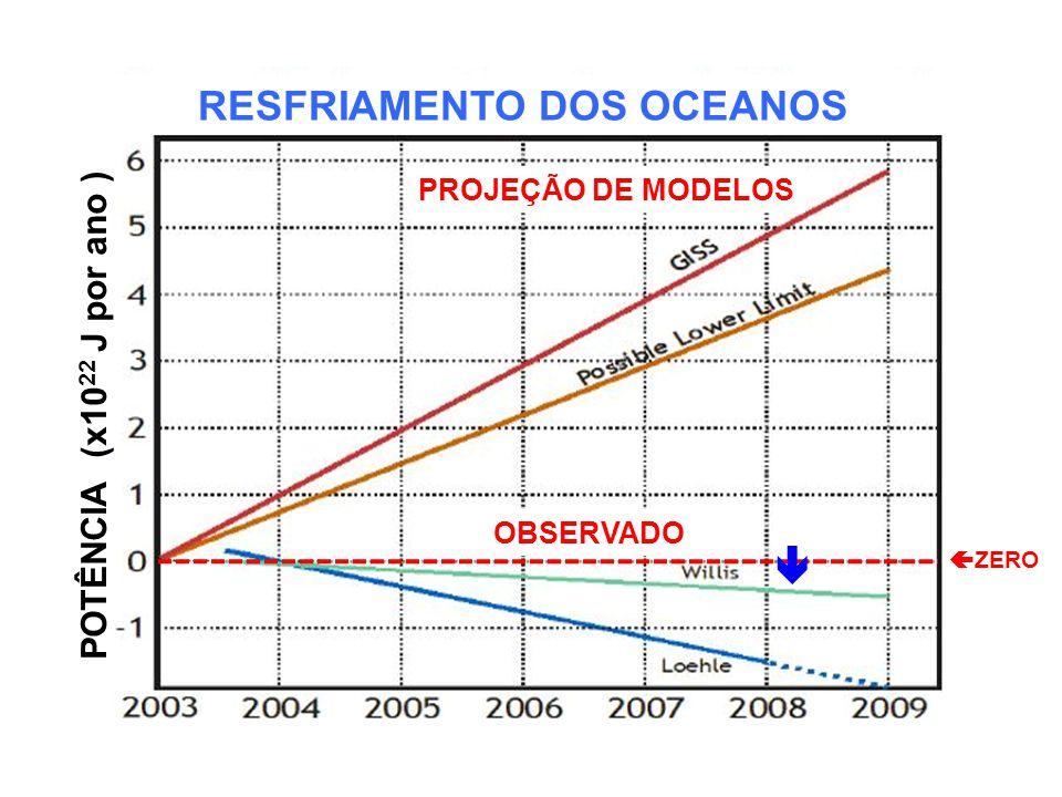 RESFRIAMENTO DOS OCEANOS PROJEÇÃO DE MODELOS OBSERVADO POTÊNCIA (x10 22 J por ano ) ZERO