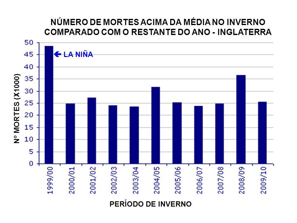 NÚMERO DE MORTES ACIMA DA MÉDIA NO INVERNO COMPARADO COM O RESTANTE DO ANO - INGLATERRA PERÍODO DE INVERNO LA NIÑA Nº MORTES (X1000)