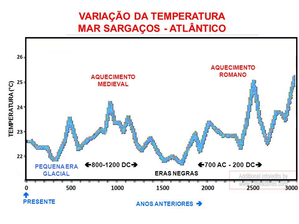 AQUECIMENTO MEDIEVAL AQUECIMENTO ROMANO ERAS NEGRAS PEQUENA ERA GLACIAL PRESENTE ANOS ANTERIORES TEMPERATURA (°C) VARIAÇÃO DA TEMPERATURA MAR SARGAÇOS - ATLÂNTICO 700 AC - 200 DC 800-1200 DC