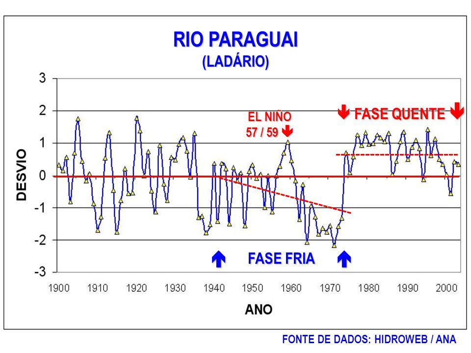 FASE FRIA FASE FRIA EL NIÑO 57 / 59 EL NIÑO 57 / 59 RIO PARAGUAI (LADÁRIO) FASE QUENTE FASE QUENTE FONTE DE DADOS: HIDROWEB / ANA ---------------------------- -------------------------