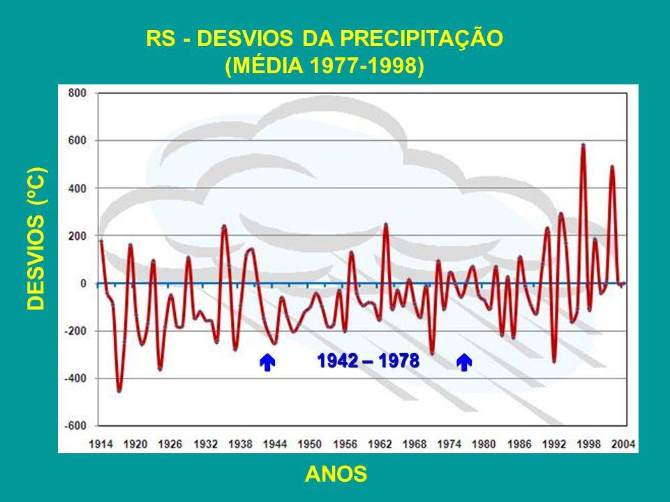 RS - DESVIOS DA PRECIPITAÇÃO (MÉDIA 1977-1998) 1942 – 1978 1942 – 1978 ANOS DESVIOS (ºC)