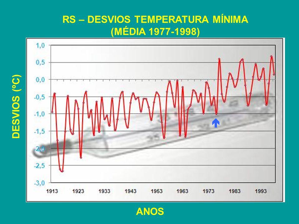 RS – DESVIOS TEMPERATURA MÍNIMA (MÉDIA 1977-1998) DESVIOS (ºC) ANOS
