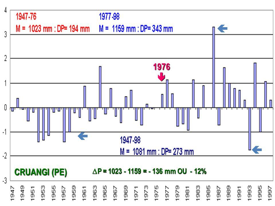 1976 CRUANGI (PE) P = 1023 - 1159 = - 136 mm OU - 12%
