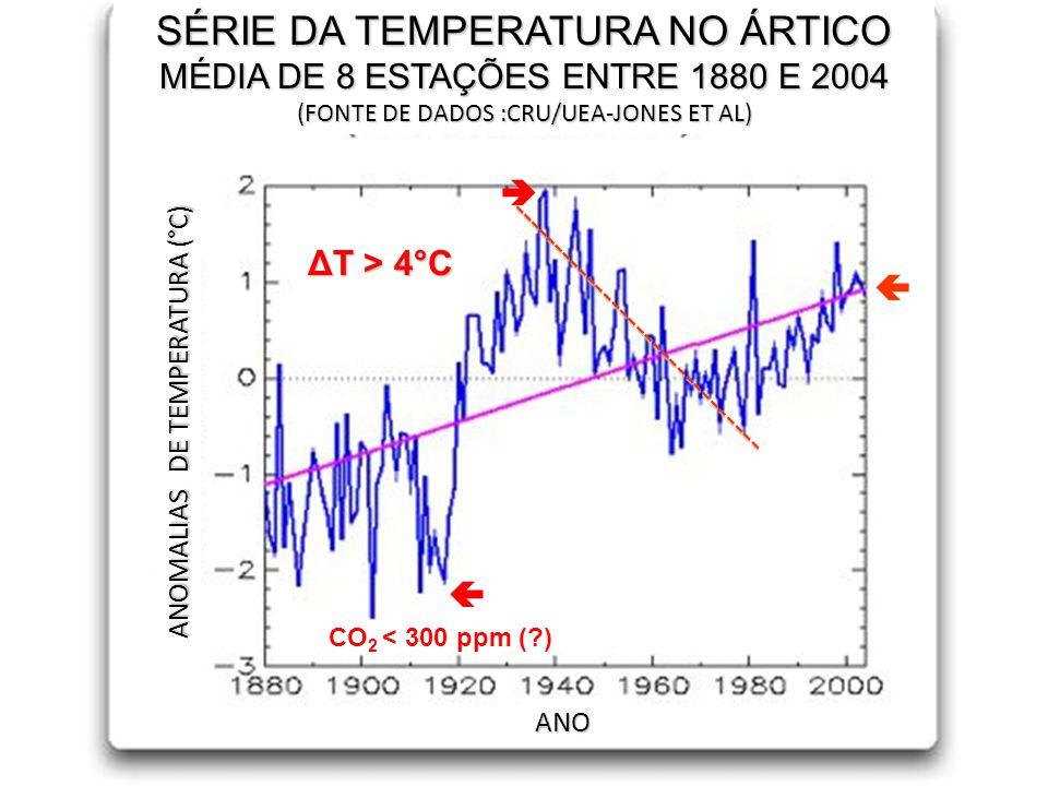 SÉRIE DA TEMPERATURA NO ÁRTICO MÉDIA DE 8 ESTAÇÕES ENTRE 1880 E 2004 (FONTE DE DADOS :CRU/UEA-JONES ET AL) ANOMALIAS DE TEMPERATURA (°C) ANO ΔT > 4°C ------------------------------ CO 2 < 300 ppm (?)