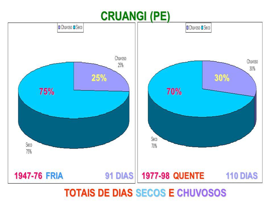CRUANGI (PE) 75% 25% 70% 30% 1947-76 FRIA 1977-98 QUENTE 91 DIAS 110 DIAS TOTAIS DE DIAS SECOS E CHUVOSOS