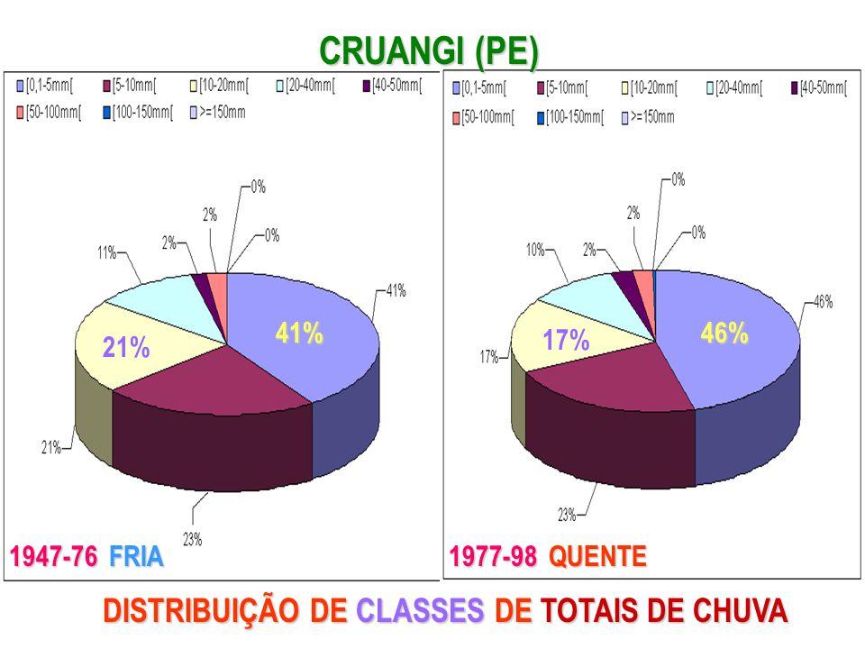 CRUANGI (PE) 46%41% 21% 17% 1947-76 FRIA 1977-98 QUENTE DISTRIBUIÇÃO DE CLASSES DE TOTAIS DE CHUVA