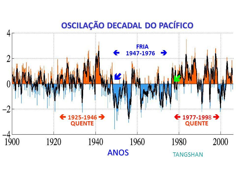 1925-1946 QUENTE 1947-1976 FRIA 1977-1998 QUENTE ANOS TANGSHAN OSCILAÇÃO DECADAL DO PACÍFICO