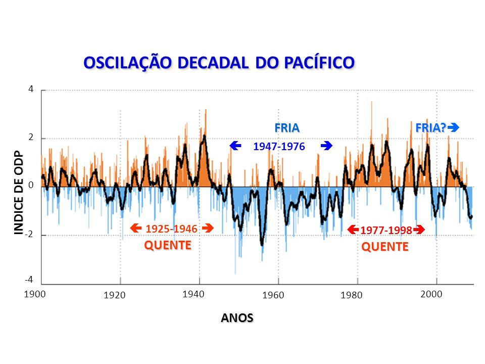 Monthly Values for PDO Index: 1900-2008 1900 1920 1940 19601980 2000 4 2 0 -2 -4 INDICE DE ODP ANOS OSCILAÇÃO DECADAL DO PACÍFICO 1925-1946 QUENTE QUENTE 1947-1976 FRIA 1977-1998 QUENTE QUENTE FRIA.