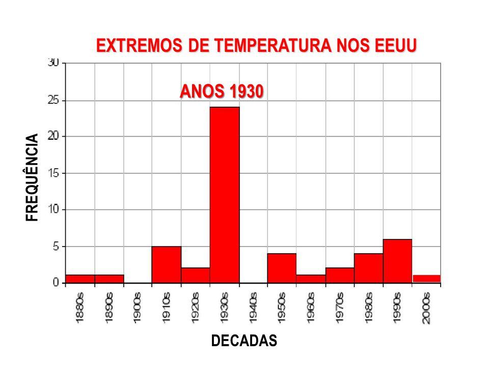 EXTREMOS DE TEMPERATURA NOS EEUU DECADAS FREQUÊNCIA ANOS 1930